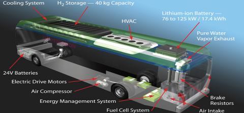 Hydrogen Storage Need